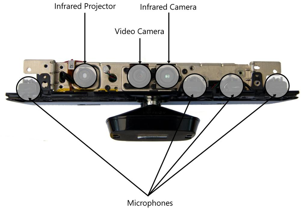 An Introduction to the Kinect Sensor | Microsoft Press Store