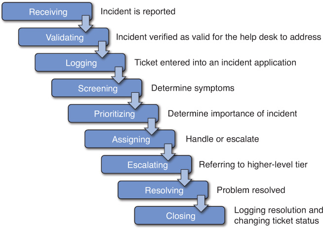 Typical Incident Process | Introduction to Help Desk Support Roles ...