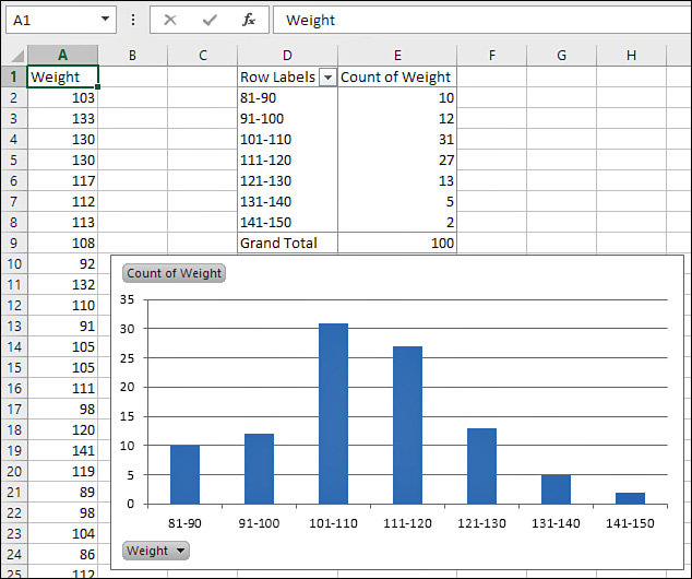 what is a frequency distribution table