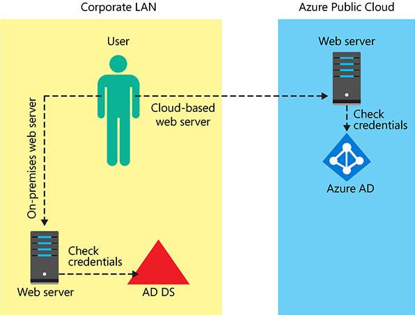 Design for cloud/hybrid identity | Microsoft Press Store