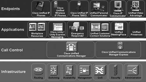 CUCM Overview > Cisco Unified Communications Manager Architecture