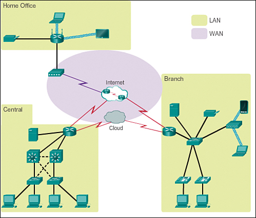 Lans Wans And The Internet 1 3 Exploring The Modern Computer Network Types Functions And Hardware Cisco Press