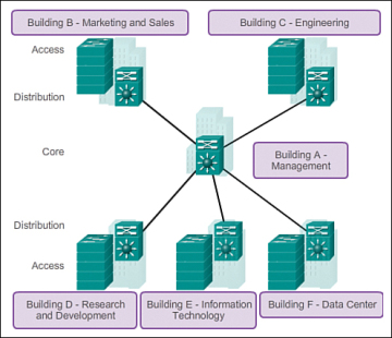 Lan Design 1 1 Cisco Networking Academy S Introduction To Switched Networks Cisco Press