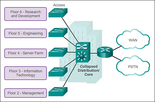 LAN Design (1 1) > Cisco Networking Academy's Introduction to