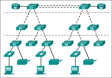 Lan design 11 cisco networking academys introduction to figure 1 8 hierarchical networks ccuart Image collections