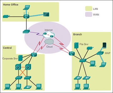 figure 1-6 sample lan and wan connections