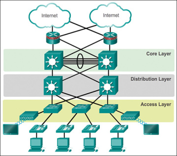 Implementing a network design 11 cisco networking academys figure 1 3 hierarchical design model ccuart Image collections