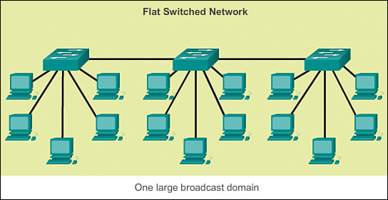 Hierarchical Network Design Overview 11 Cisco Networking