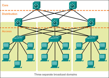Hierarchical network design overview 11 cisco networking figure 1 3 hierarchical network ccuart Choice Image
