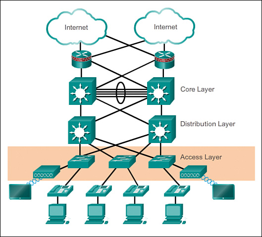 Hierarchical network design overview 11 cisco networking hierarchical network design overview 11 cisco networking academy connecting networks companion guide hierarchical network design ccuart Choice Image
