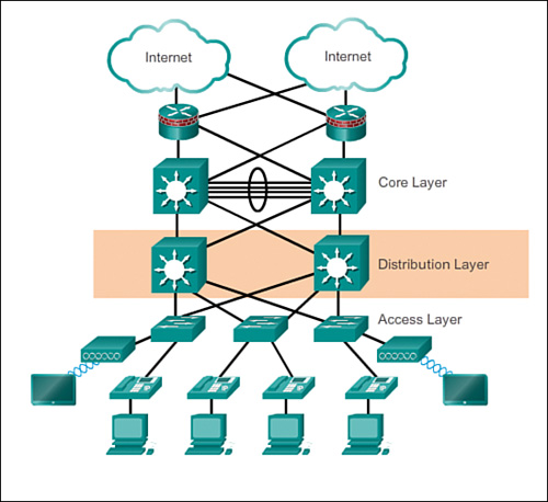 hierarchical network design overview 1 1 u003e cisco networking rh ciscopress com Electric Distribution System Schematic Electrical Distribution Equipment