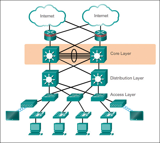 hierarchical network design overview 1 1 u003e cisco networking rh ciscopress com Distribution Channel Chart Electric Power Distribution