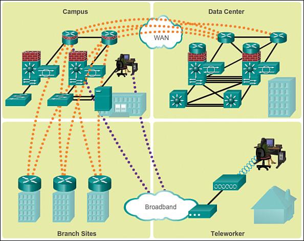 Cisco Enterprise Architecture (1 2) > Cisco Networking