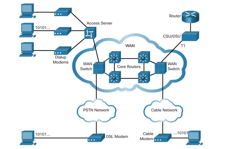 WAN Technologies Overview (1 1) > WAN Concepts