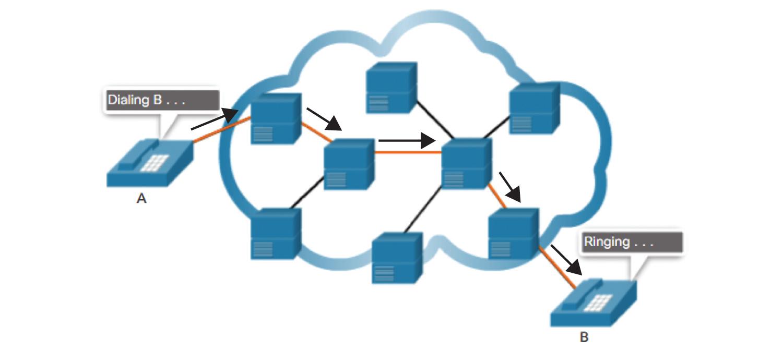 WAN Technologies Overview (1.1) > WAN Concepts