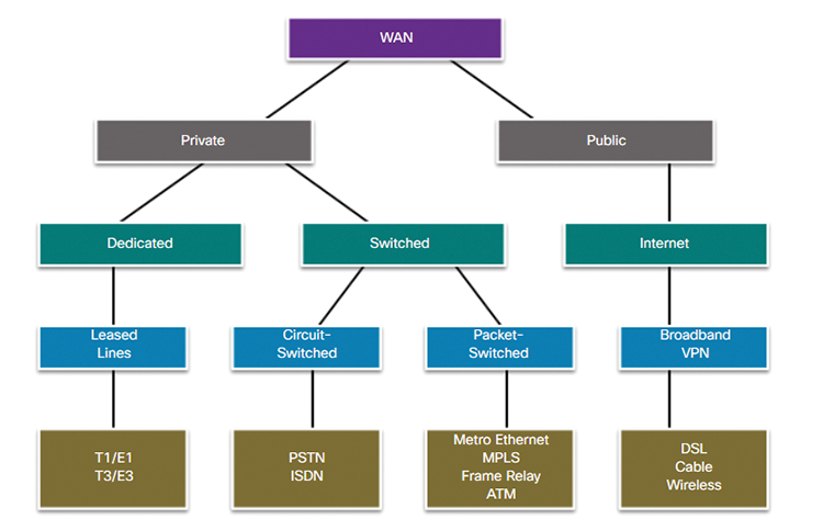 Selecting a WAN Technology (1.2) > WAN Concepts