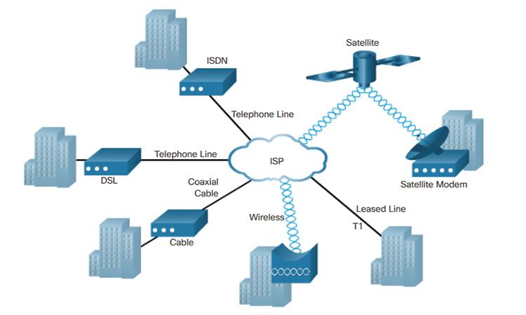 Selecting a WAN Technology (1 2) > WAN Concepts
