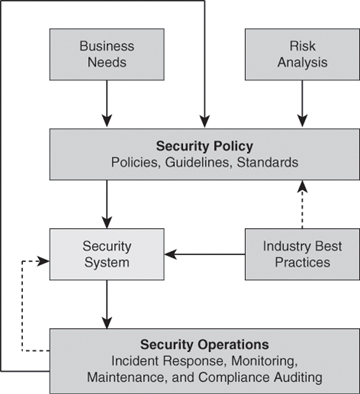 an analysis of how to secure your business information Introduction to the theory behind most recognized risk assessment and security risk analysis methodologies  for other information security and business related.