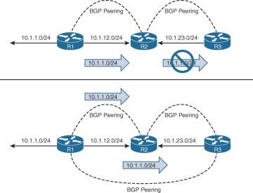 IBGP > BGP Fundamentals