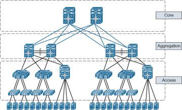 TOP Network description