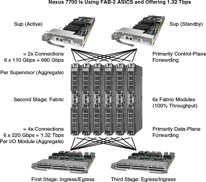 Foundation Topics Introduction To Nexus Data Center Infrastructure And Architecture