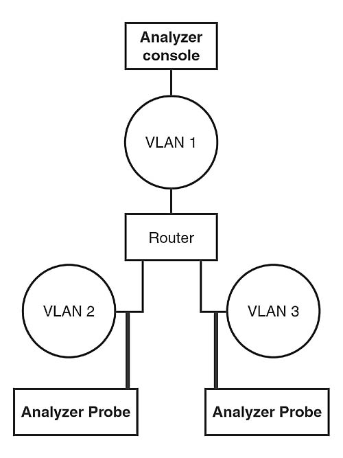 Network Protocol Analyzers   What the Heck Is a Protocol