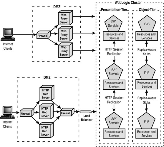 Designing The Architecture Of A WebLogic Cluster | Implementing Highly  Available And Scalable Solutions Using The WebLogic Cluster | InformIT