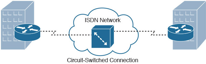 Packet Switching and Circuit Switching   WAN Technologies