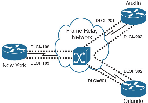 WAN Link Options | WAN Technologies | Pearson IT Certification
