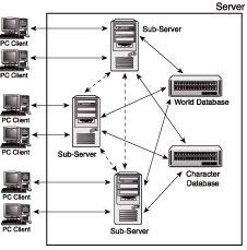 archer web server architecture