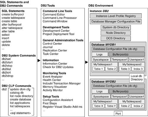 DB2 at a Glance: The Big Picture | SQL Statements and DB2