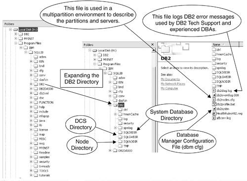 The DB2 Environment | DB2 at a Glance: The Big Picture