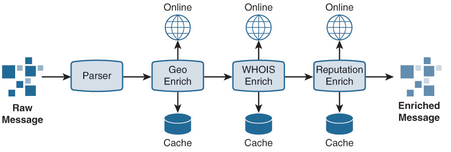 Overview of Security Operations Center Technologies | Data
