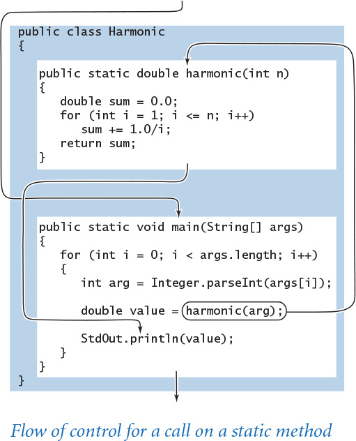 Functions and Modules   2 1 Defining Functions   InformIT