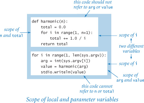 Defining functions in python using and defining functions informit fandeluxe Gallery