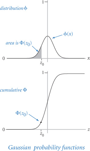 Implementing mathematical functions | Defining Functions in Python