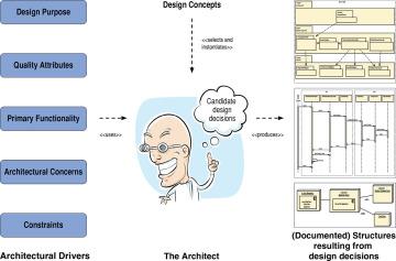 2 2 Design In Software Architecture Architectural Design Informit