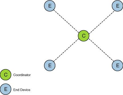 2 3 ZigBee Topologies | Introduction to the ZigBee Wireless