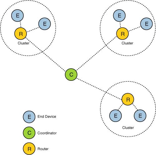 2 3 ZigBee Topologies | Introduction to the ZigBee Wireless