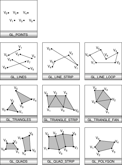 Describing Points, Lines, and Polygons | OpenGL Programming Guide