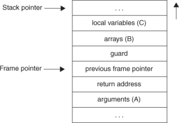 C++ jagged array (array of pointers)