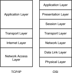 TCP/IP and the OSI Model | How TCP/IP Works | InformIT