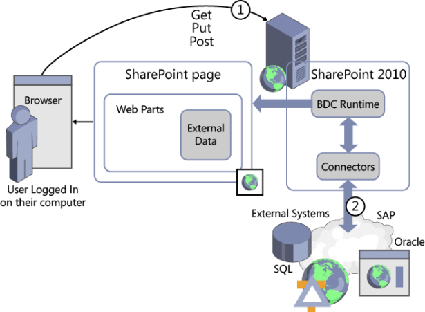 Introducing Microsoft SharePoint 2010 Business Connectivity