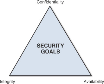 Principle 2: The Three Security Goals Are Confidentiality ...