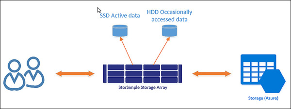 Design data implementation | Microsoft Press Store