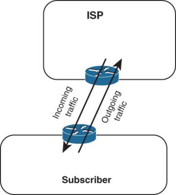 Introduction to BGP > Who Needs BGP?