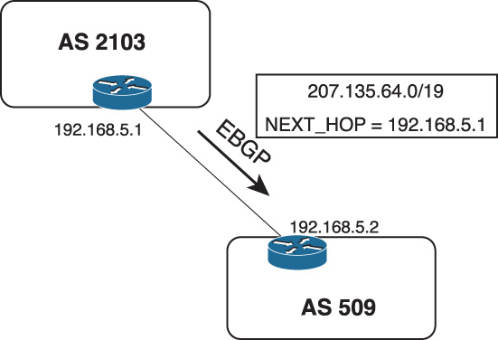 Operation of BGP > Introduction to BGP