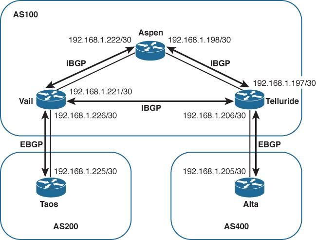 configuring and troubleshooting bgp peering introduction to bgp