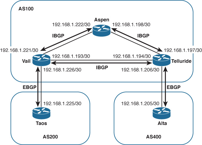 Configuring and Troubleshooting BGP Peering > Introduction to BGP