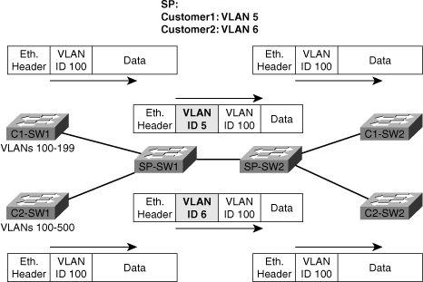 Foundation Topics > Virtual LANs and VLAN Trunking